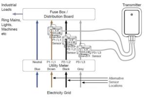 Energy Monitoring Diagram