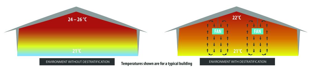 building temperatures kast energy